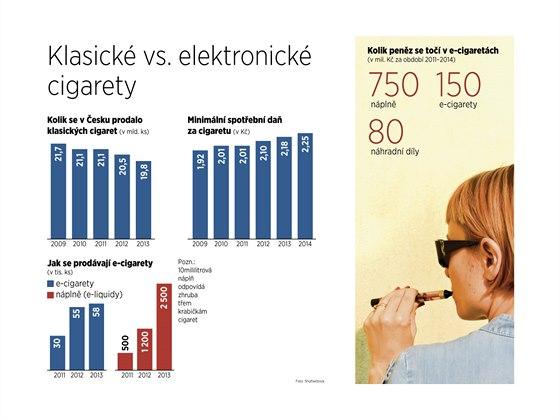 Klasické vs. elektronické cigarety