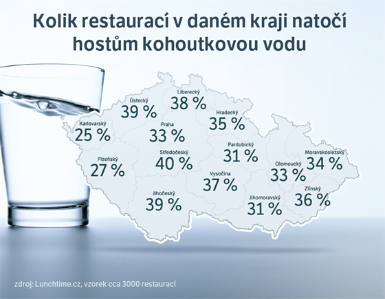 MAPA: Kolik restaurací v daném kraji natočí hostům kohoutkovou vodu