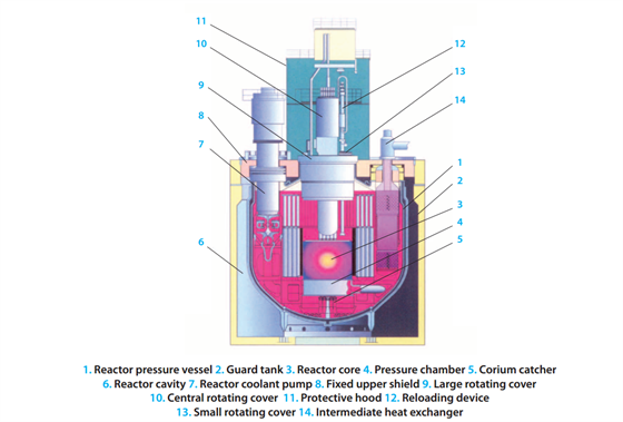 Průřez reaktorem BR-800. Nejdůležitější části: 1. Tlaková nádoba reaktoru, 2....