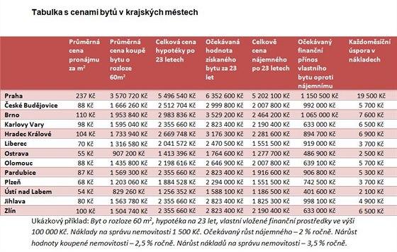 Tabulka s cenami bytů v krajských městech