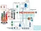 Schéma tepelných toků v reaktoru BN-800. Sodíková část okruhu chlazení je...