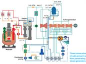 Schéma tepelných toků v reaktoru BN-800. Sodíková část okruhu chlazení je vyznačena červeně a oranžově a pracovní teplota se pohybuje cca od 300 do 500 stupňů Celsia. Za parogenerátorem (stem generator) už se používá výhradně voda (resp. pára), která pohání turbínu. Teploty v parním okruhu nejsou odlišné od sodíku (do cca 500°C), ale tlaky jsou v něm podstatně vyšší (až 140násobek atmosférického tlaku).