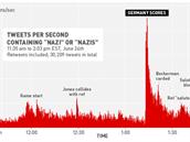 Výskyt slov odkazující na nacistickou minulost Německa (a s tím související...
