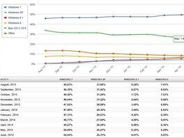 Roční vývoj podílu desktopových operačních systémů podle přístupu na internet...