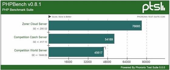 Provoz aplikačních skriptů: Zoner Cloud Server dosahuje vyšší výkon o 42 %...