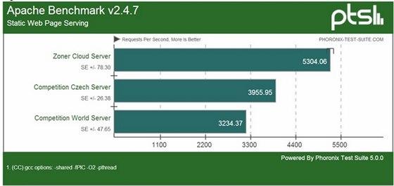 Provoz webového serveru: Zoner Cloud Server dosahuje vyšší výkon o 34 % vyšší...