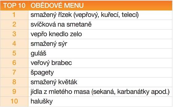 �esk� ob�dov� TOP 10 menu
