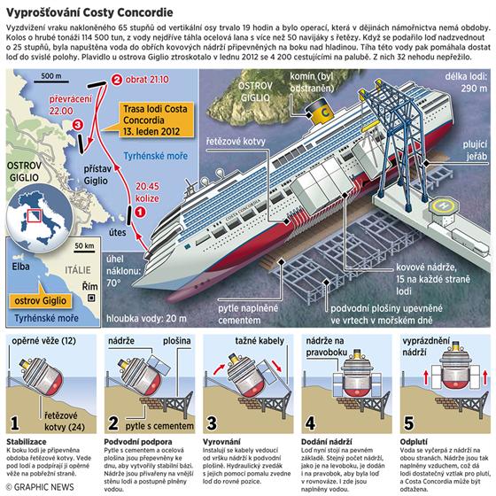 INFOGRAFIKA: Vyprošťování lodi Costa Concordia