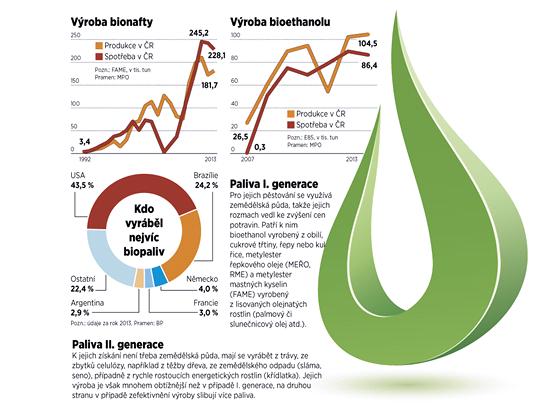 Výroba biopaliv (18. 7. 2014).