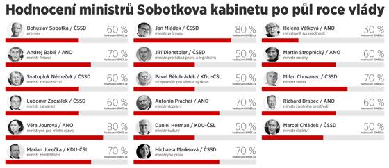 Hodnocení ministrů Sobotkova kabinetu po půl roce vlády