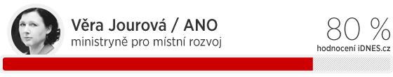 Hodnocení ministrů Sobotkovy vlády: Věra Jourová 80 %