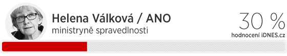 Hodnocení ministrů Sobotkovy vlády: Hana Válková 30 %