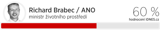 Richard Brabec (ANO), ministr životního prostředí, hodnocení iDNES.cz: 60 %