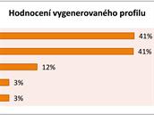 Měření ukázalo, že respondenti byli s profilem spokojeni, nejčastější hodnocení...