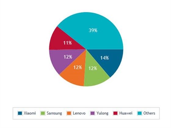Pod�ly v�robc� smartphon� na ��nsk�m trhu ve druh�m �tvrtlet� 2014