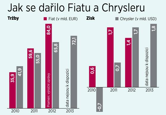 Jak se dařilo Fiatu a Chrysleru