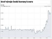 Česká koruna je nejslabší od března 2009. V úterý 5. srpna se propadla až ke...