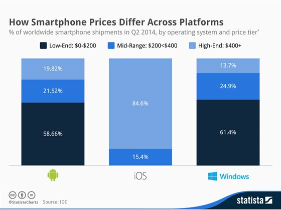 Jak se li�� ceny smartphon� nap��� platformami ve druh�m �tvrtlet� 2014.