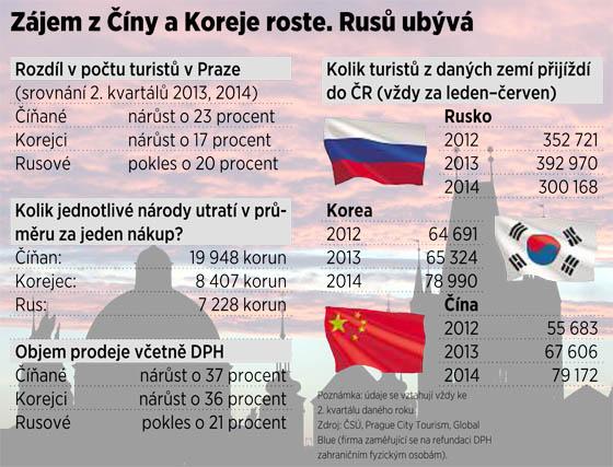 Ruské turisty v Praze nahrazují Asijci.