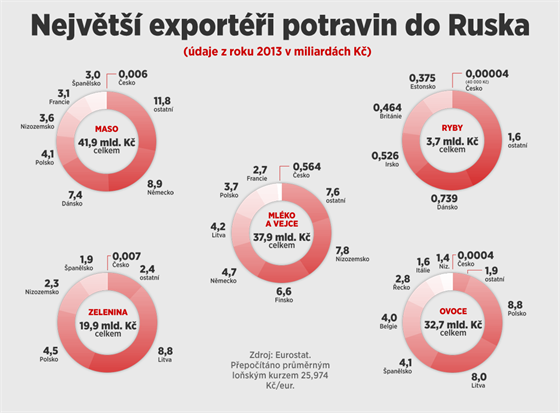Největší exportéři potravin do Ruska