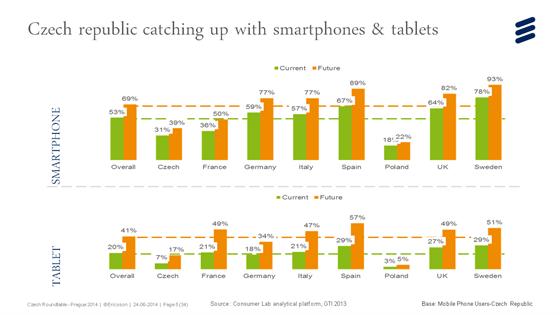 Česká republika dohání Evropu v počtu smartphonů a tabletů, v obou měřítcích je...