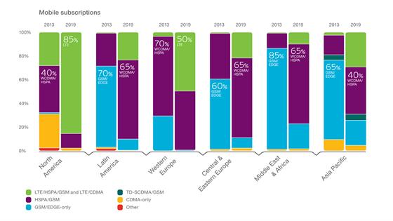 Největší podíl dosáhne LTE podle odhadů v USA (85 % v roce 2019), v západní...