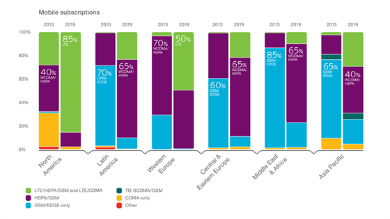 Nejv�t�� pod�l dos�hne LTE podle odhad� v USA (85 % v roce 2019), v z�padn�...