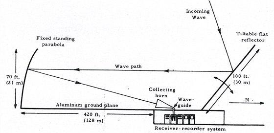 Zařízení pro zachytávání signálů v Ohion State University Radio Observatory.