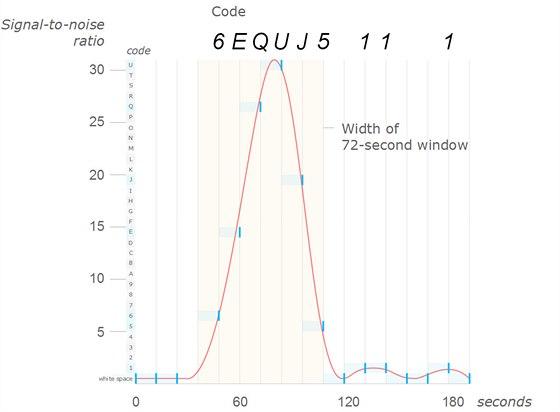 Vykreslení křivky ukazuje nárůst a pokles signálu v 72sekundovém okně, který se...