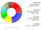 Témata zpráv o Česku v agenturním servisu KCNA od ledna do prosine 2013. Celkem