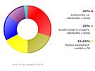 Témata zpráv o Česku v agenturním servisu KCNA od ledna do srpna 2014. Celkem