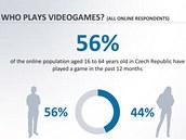 Studie zabývající se trendy a vnímáním videoher v Evrop�