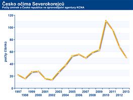 Počty zpráv o Česku ve zpravodajském servisu agentury KCNA