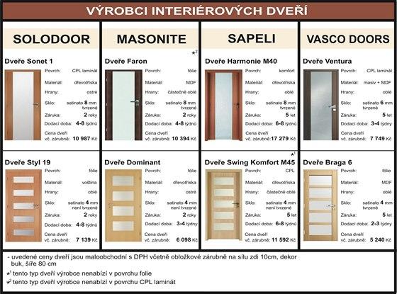 JAK NAKOUPIT DVEŘE - Srovnání interiérových dveří