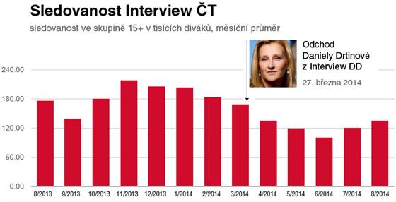 Sledovanost (reach) pořadu Interview ČT (Interview DD). Zdroj dat: ATO (údaje...