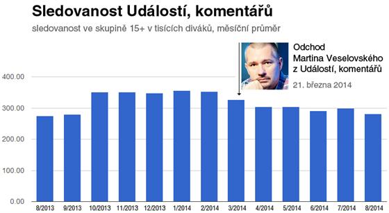Sledovanost (reach) pořadu Události, komentáře. Zdroj dat: ATO (údaje za 8/2014...
