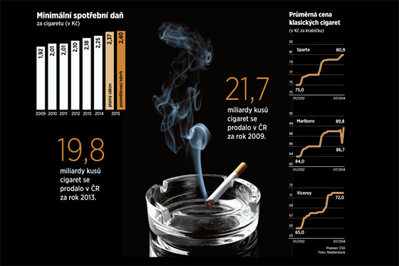 INFOGRAFIKA: Zdanění cigaret