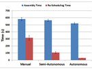 Čím větší bylo zapojení robotů, tím méně času zabralo sestavování stavebnice...