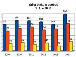 Střety vlaku s osobou v letech 2009 až 2014