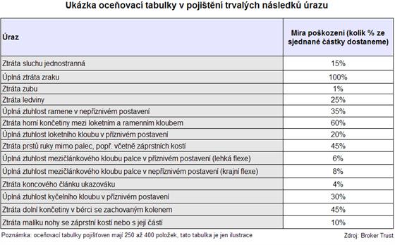 Ukázka oceňovací tabulky v pojištění trvalých následků úrazu