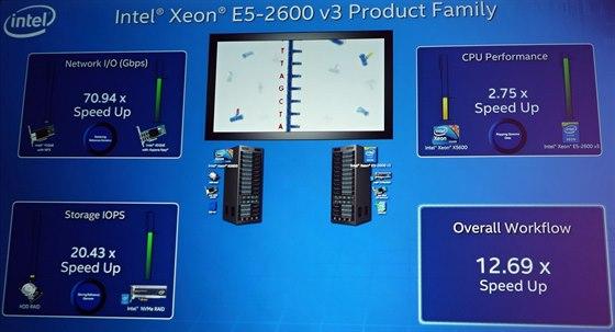 V�konov� srovn�n� se zhruba �ty� roky star�m high-endov�m strojem s Xeon X5600,...