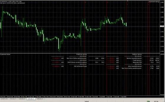 I nepříznivou politickou situaci lze zhodnotit na finančním trhu