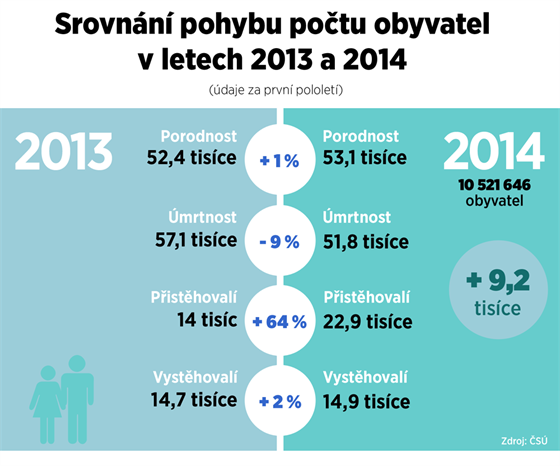 Srovnání pohybu obyvatelstva v prvním pololetí 2013 a 2014
