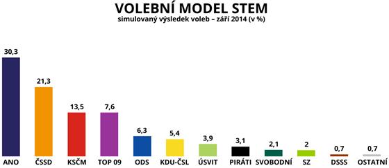 Volební model STEM – simulovaný výsledek voleb – září 2014 (v %)
