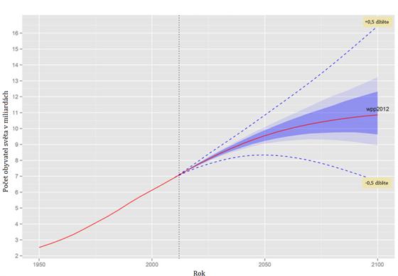 Výsledky modelu vývoje počtu obyvatel Země podle modelu zveřejněného v časopise...