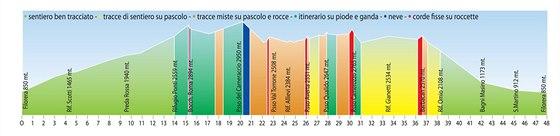 Barevně vyvedený profil trasy Trofeo Kima. Nejzáludnější byly tmavě zelené...