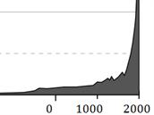 Rekonstrukce počtu obyvatel Země v posledních 10 tisících letech. Skutečná...