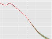 Model vývoje poměru počtu obyvatel v produktivním věku a seniorů pro Brazíli....