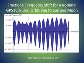 Takhhle nepatrně - ale měřitelně - kolísá frekvence v důsledku působení Slunce...
