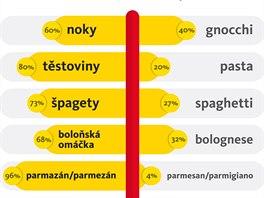 Vítězí počeštěné varianty italských pokrmů a surovin.
